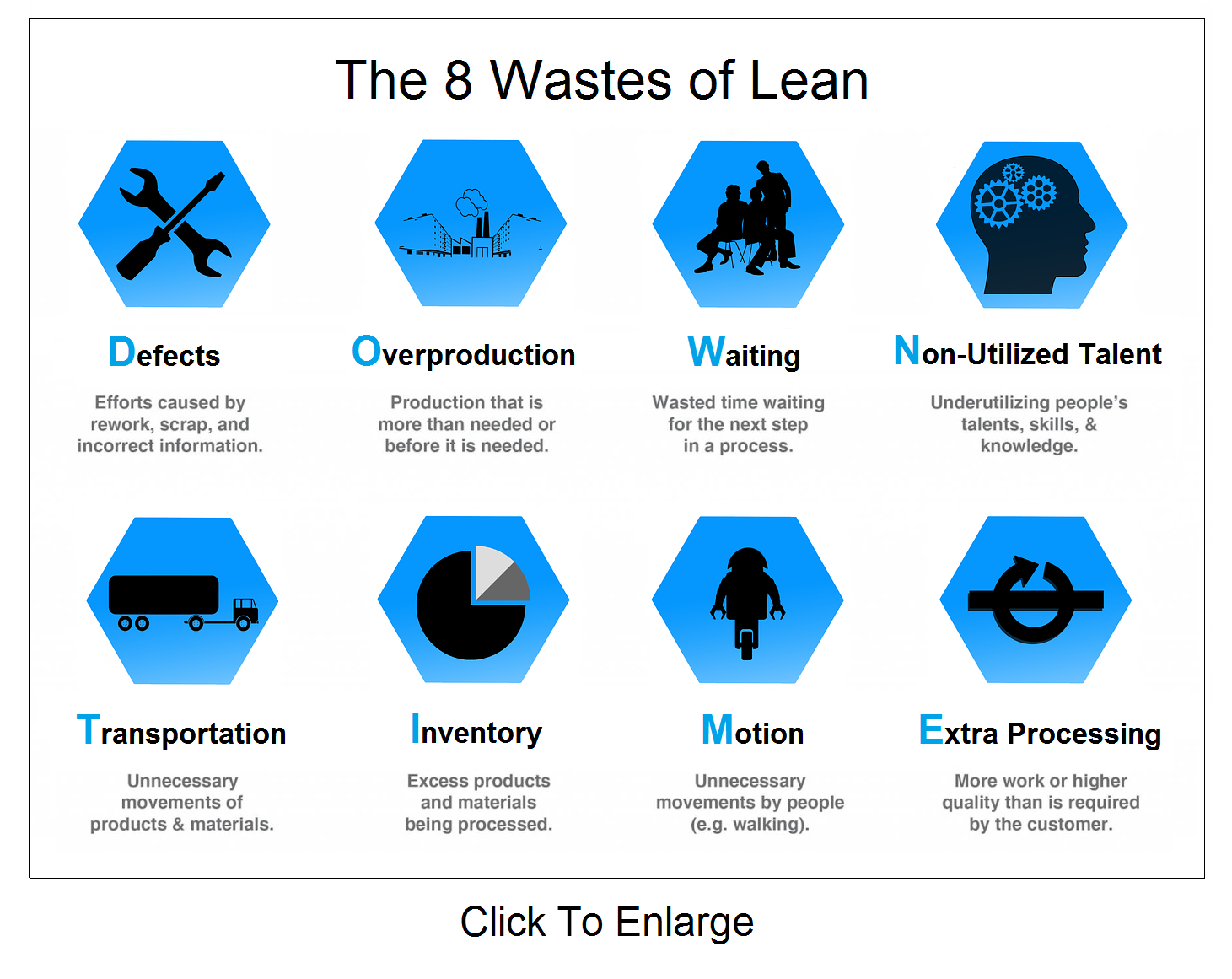 8 Wastes of Lean Downtime Infographic